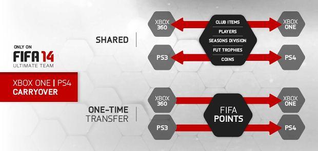 Ultimate Team w FIFA 14 będzie międzygeneracyjne
