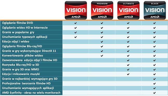 Porównanie segmentów VISION według AMD