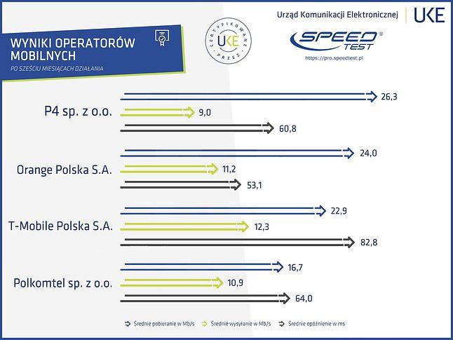 Ranking dostawców mobilnych (UKE)