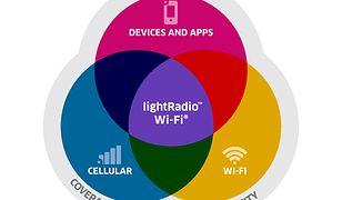 Alcatel-Lucent: lightRadio Wi-Fi płynnie przełączy między sieciami
