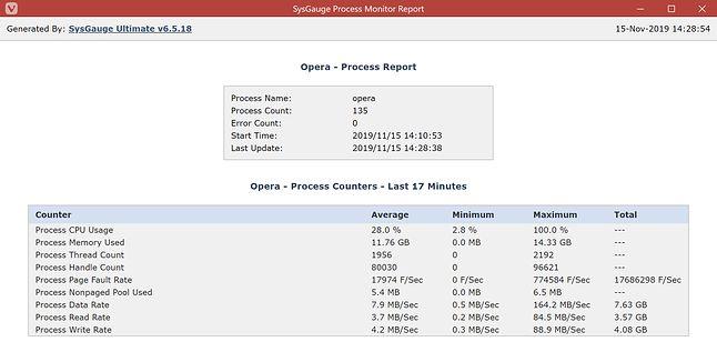 Opera - użycie CPU i pamięci RAM podczas ładowania i przeglądania 50 stron.