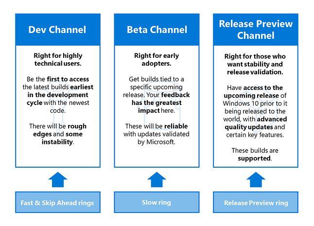 Pierścienie zmieniają się w kanały, źródło: Microsoft.