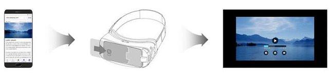 Po wykryciu przez przeglądarkę treści związanych z wirtualną rzeczywistością, wystarczy wsunąć telefon do gogli, by ją wyświetlić