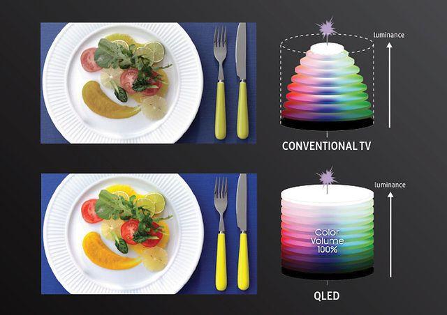 Telewizory Samsung QLED, które zapewniają 100% natężenia koloru, wyświetlają barwy tak, jak widzimy je w świecie rzeczywistym.