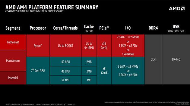 Platforma AM4 – w całości oficjalnie wspierana przez AMD na Windows 7