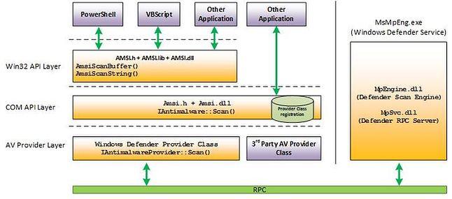 AMSI w praktyce. Źródło: microsoft.com