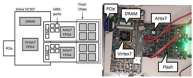 Podłączona do serwerów płytka z FPGA i pamięcią flash