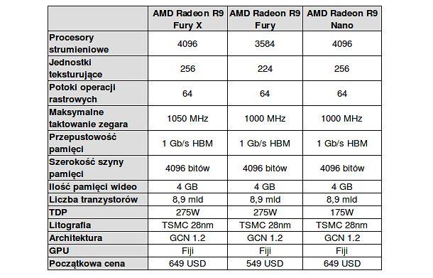 Cała rodzina kart graficznych AMD z GPU Fiji