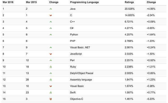 Najpopularniejsze języki programowania według Tiobe.com