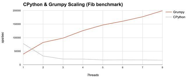 Wydajność kodu uruchamianego na Grumpym i CPythonie w zależności od liczby rdzeni