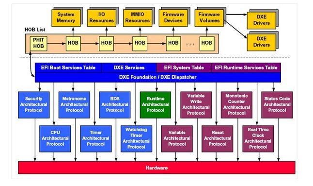 Architektura UEFI – miliony linii kodu by to wszystko zaimplementować