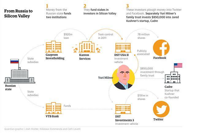 Grafika prezentująca powiązania zarządzanych przez Milnera funduszy z Kremlem i Doliną Krzemową. Źródło: The Guardian