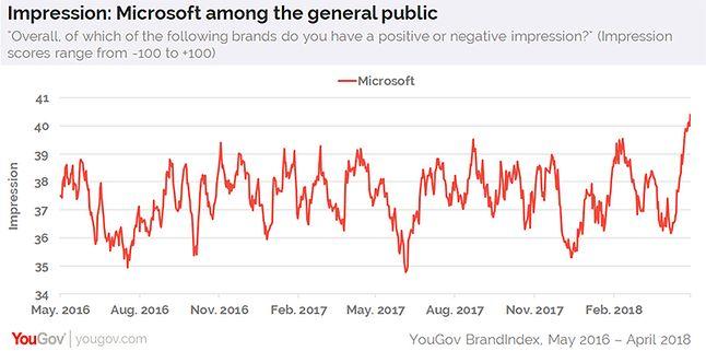 Stopień zadowolenia z Microsoftu, źródło: YouGov.