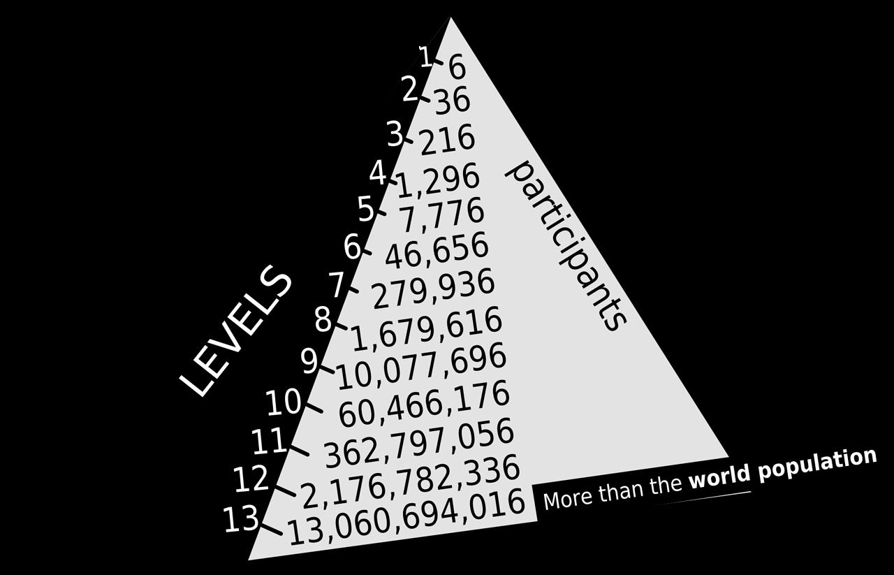 Bitcoin – schemat Ponziego, rewolucja w finansach czy zwykła ewolucja? - Źródło: Wikipedia.org