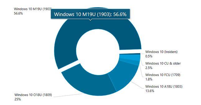 Statystyki popularności różnych wersji Windows 10, źródło AdDuplex.