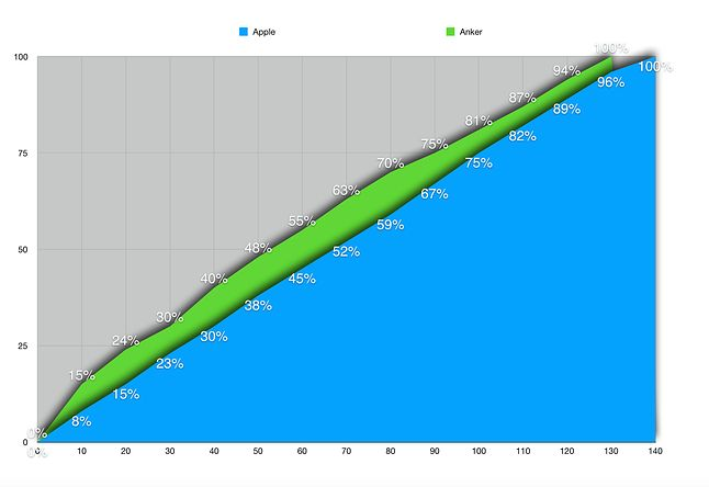Porównanie czasu ładowania MacBooka na ładowarce Anker i ładowarce fabrycznej.