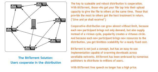 Poglądowa ilustracja komunikacji BitTorrent (fot. BitTorrent.org)