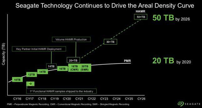 Harmonogram rozwoju firmy Seagate do roku 2026, fot. Materiały prasowe