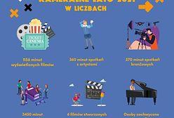 14. EDYCJA OGÓLNOPOLSKICH SPOTKAŃ FILMOWYCH KAMERALNE LATO ZAKOŃCZONA!