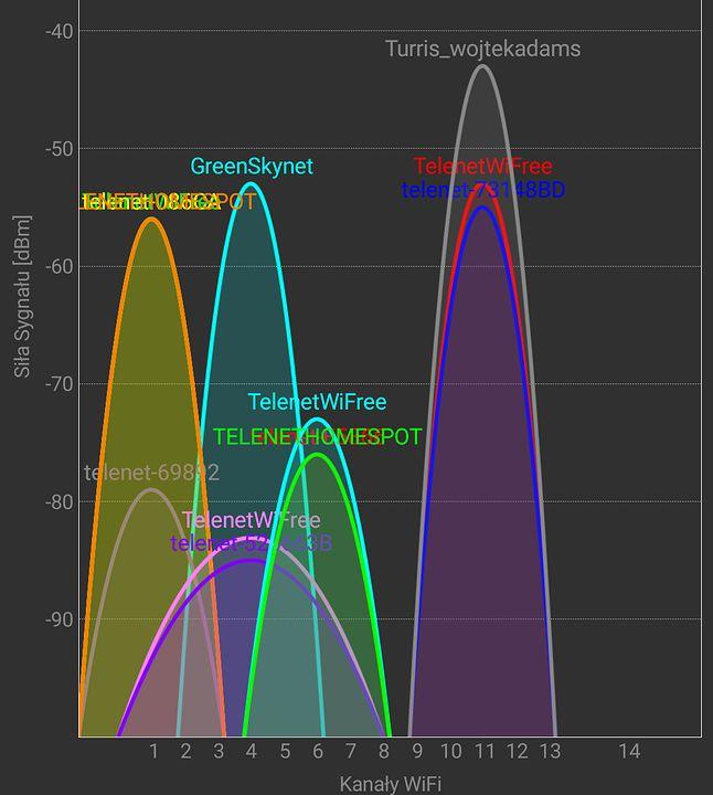 GreenSkynet (stary router) | Turris_wojtekadams (nowy)