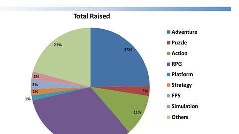 29 tysięcy dolarów (lub 165 tysięcy) - tyle wynosi przeciętny budżet zbierany na grę na Kickstarterze