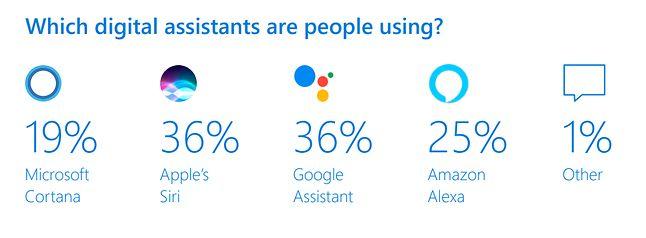 Popularność głosowych asystentów, źródło: Microsoft Voice report.