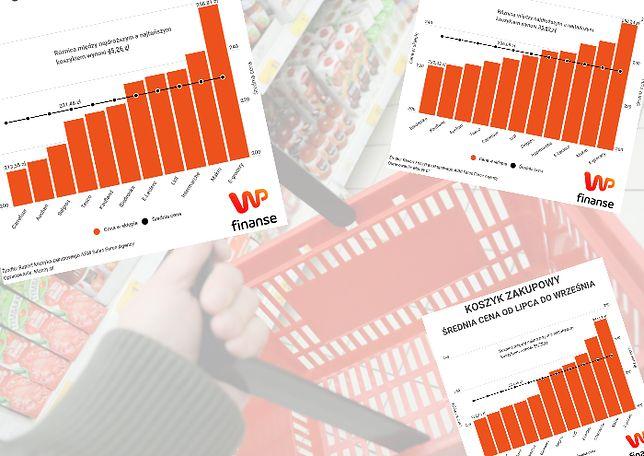 Tesco i Auchan najtańsze. Koszyk zakupowy WP Finanse