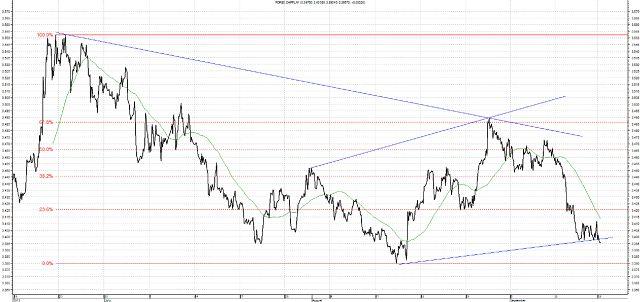 Zmiany w wyścigu o fotel szefa FED a decyzje w sprawie QE3