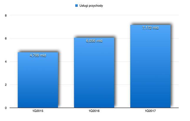 Przychody z usług Apple.