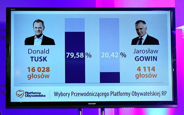 PO zdecydowało. Donald Tusk wygrywa wybory na szefa partii