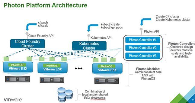 Photon Platform (źródło: vmware.com)