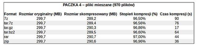 Test pakowania danych mieszanych (pliki tekstowe, mp3, zdjęcia).