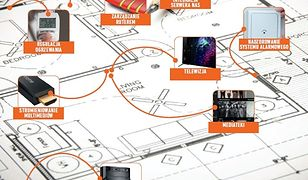Poradnik: Najlepsze aplikacje do domowej sieci