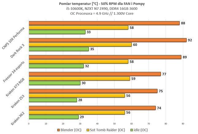 Po OC, przy 100% load, jest dość ciepło. Nie ma jednak mowy o thermalthrottlingu.