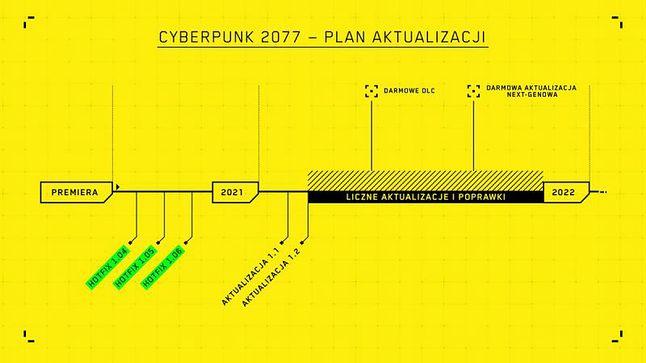 Cyberpunk 2077 - plan aktualizacji