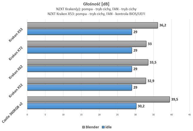 Ustawienia fabryczne. Względem Krakena Z63 w trybie cichym różnica wynosi ~10dB.