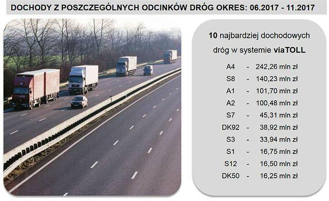 DK92 objazd drogiej autostrady w czołówce najbardziej dochodowych dróg w Polsce.