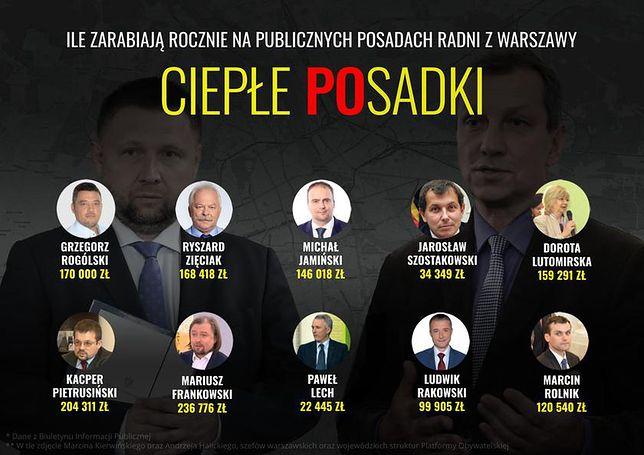 """""""Ciepłe POsadki"""" czyli dodatkowe zarobki warszawskich samorządowców"""