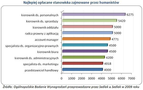 Najlepiej i najgorzej opłacane stanowiska zajmowane przez humanistów