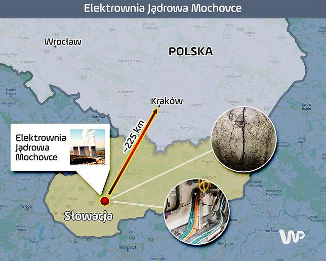 Polacy powinniście się bać. Groźna prowizorka w słowackiej elektrowni jądrowej