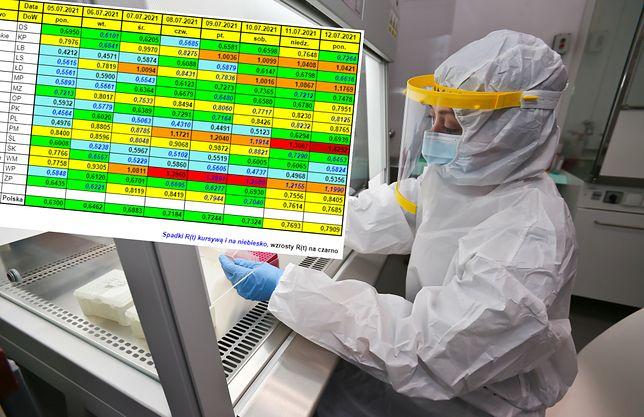 Koronawirus. Pierwszy region zagrożony wzrostem zakażeń. Zapowiada to skok wskaźnika R