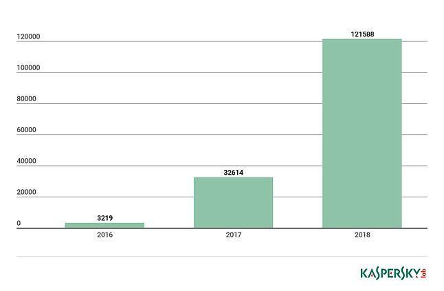 Liczba wykrytych modyfikacji malware, które wykorzystywane są w atakach na urządzenia Internetu Rzeczy. Dane z 2018r. pochodzą jedynie z pierwszej połowy roku. Źródło: Kaspersky Lab.