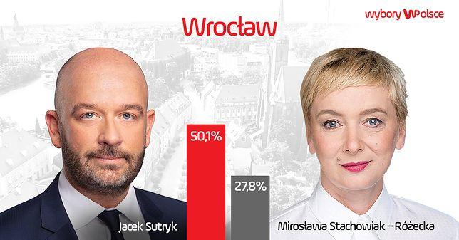 Jacek Sutryk jest zdecydowanym zwycięzcą, choć wynik oscyluje na pograniczu II tury