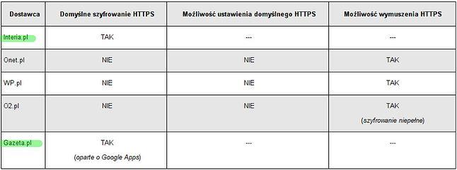 Wynik badań z portalu Niebezpiecznik.pl (data badań - 1 sierpień 2014)