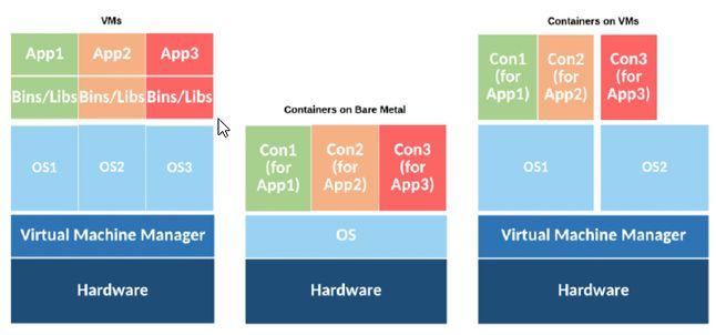 Model uruchomienia aplikacji: maszyna wirtualna vs kontener na maszynie wirtualnej vs kontener na serwerze fizycznym