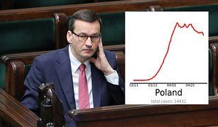 Koronawirus w Polsce. Nasz kraj nie radzi sobie z epidemią? Badanie to potwierdza (zdjęcie ilustracyjne)