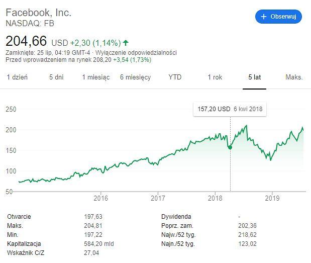 Akcje Facebooka z ostatnich 5 lat. Afera z Cambridge Analytica nasilała się na przełomie marca i kwietnia 2018 roku. Źródło: Google.