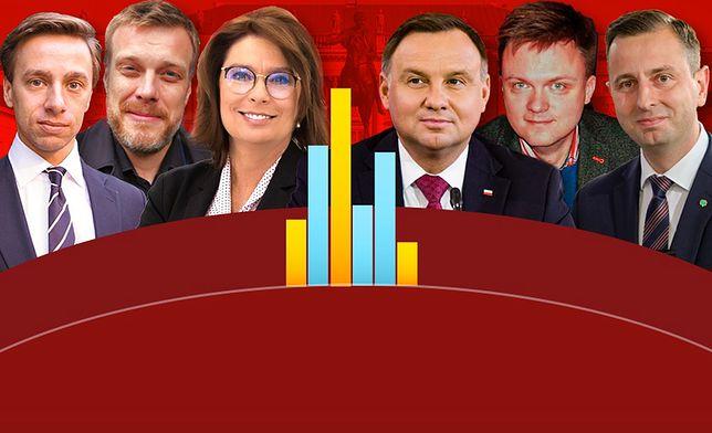 Wybory prezydenckie 2020. Sondaż IBRiS dla WP. Andrzej Duda niekwestionowanym liderem