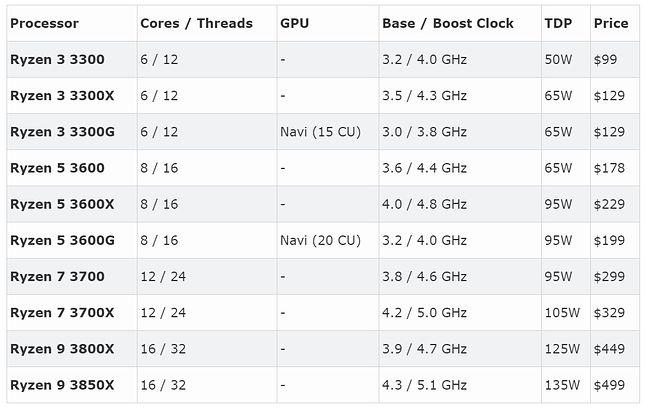 Domniemane zestawienie procesorów Ryzen 3000 / Fot. Tom's Hardware