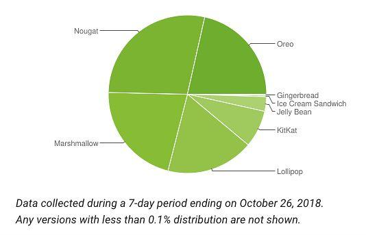 Android 9.0 Pie wciąż nie przekroczył 0,1 proc. Źródło: developer.android.com/